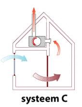 ventilatiesysteem c unit